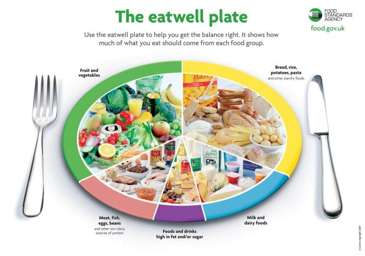 source: food.gov.uk